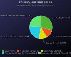 Foursquare-Rum-Sales