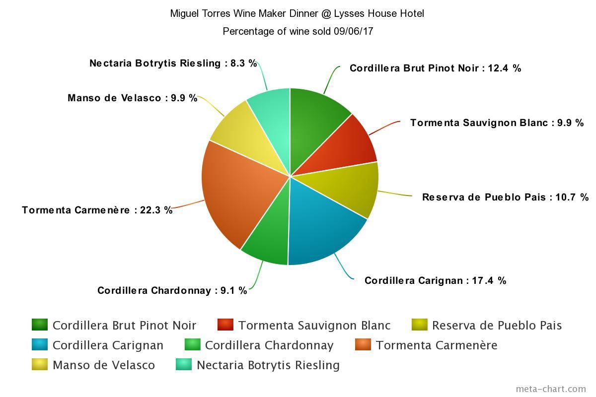 Miguel Torres Chile Wine Maker Dinner Sales
